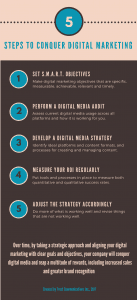 Infographic showing 5 steps needed to develop a digital marketing strategy